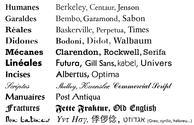 Classification Association typographique internationale
